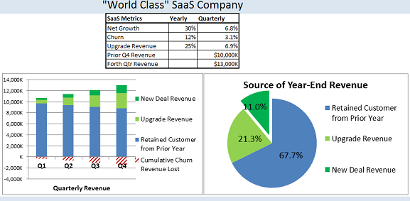 World-Class-SaaS-Company-Revenue-Sources1